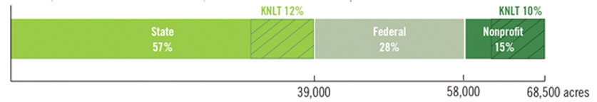 KNLT protection numbers
